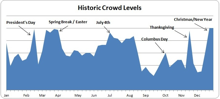 Below is a chart showing historic crowd levels over the course of the ...